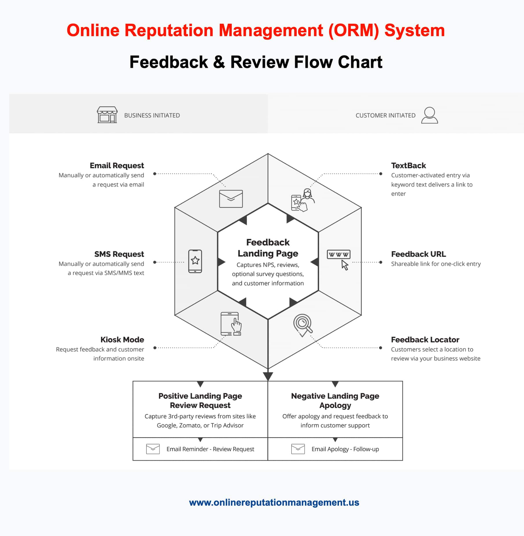 online-reputation-management-flowchart